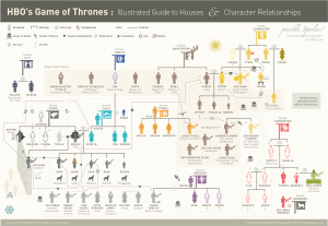 This a great infographic that details the characters' relations.
